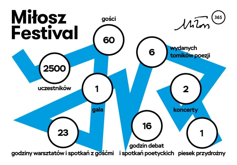 Festiwal Miłosza 2016 w liczbach